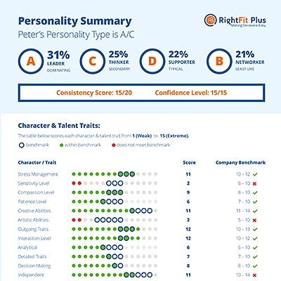 Personality Profile Assessment Test